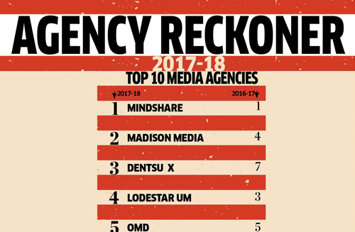 Madison Media is 2nd Most Powerful Media Agency in India – say ET Brand Equity Reckoner 2018
